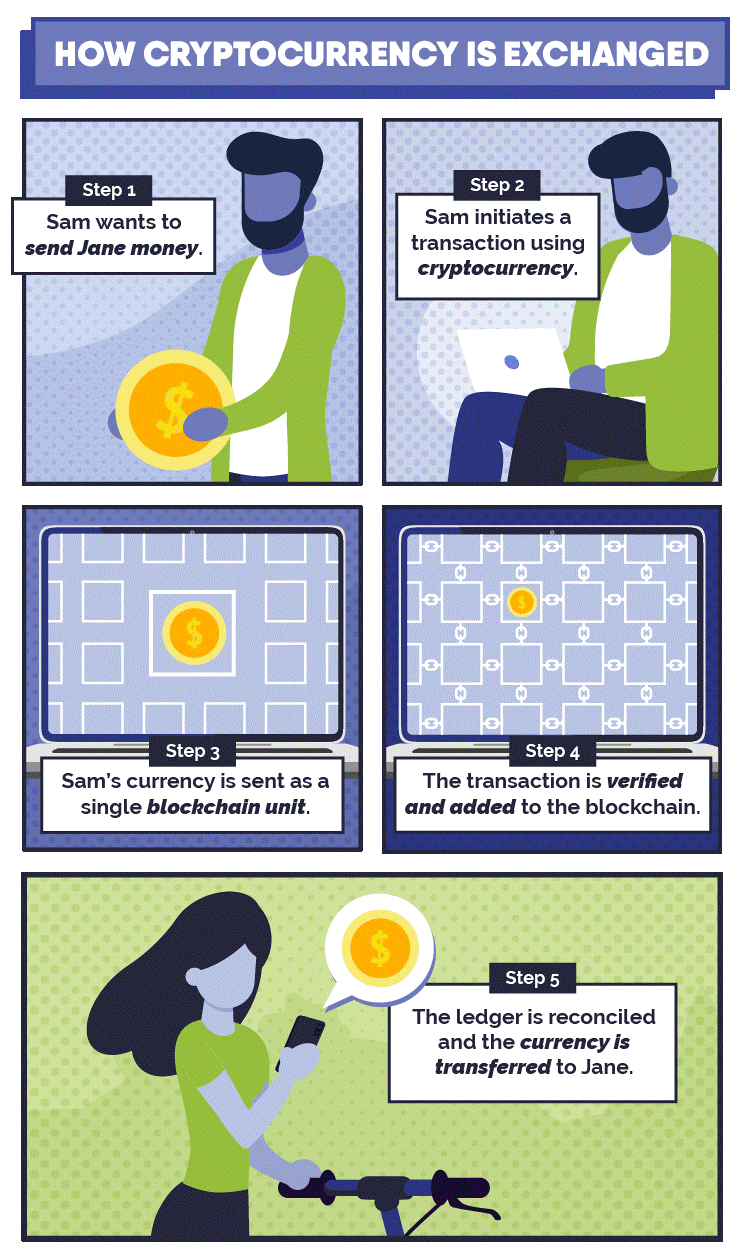 How Cryptocurrency Is Exchanged Illustration